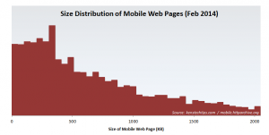 Distribution of Mobile Webpage Size - Feb 2014