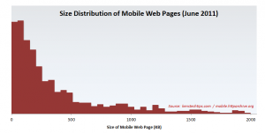 Distribution of Mobile Webpage Size - June 2011