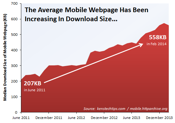 Median Average - Mobile Webpage Size