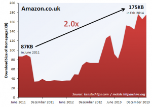 Trend in Webpage Size - Amazon