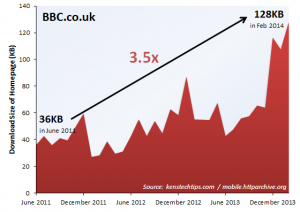 Trend in Webpage Size - BBC