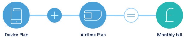 O2 Refresh - Device and Airtime Plan