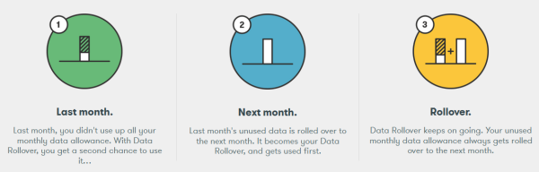 iD Mobile Data Rollover
